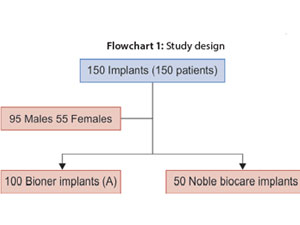 Survival of Implants after Indirect Maxillary Sinus Elevation Procedure: A Two Years Longitudinal Study