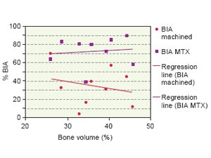 Bone-to-Implant Apposition with Machined and MTX Microtextured Implant Surfaces in Human Sinus Grafts